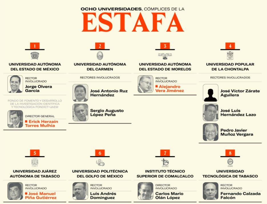 2018-04-03 14_33_50-La Estafa Maestra_ Graduados en desaparecer dinero público