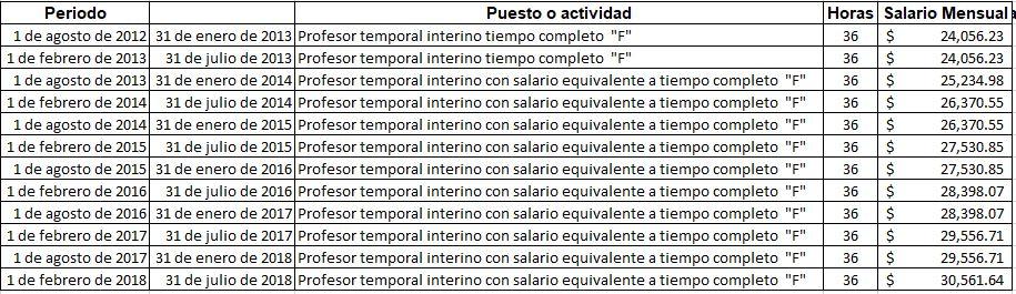 2019-01-16 08_44_41-años y sueldos de camacho en la uaem.xlsx - excel