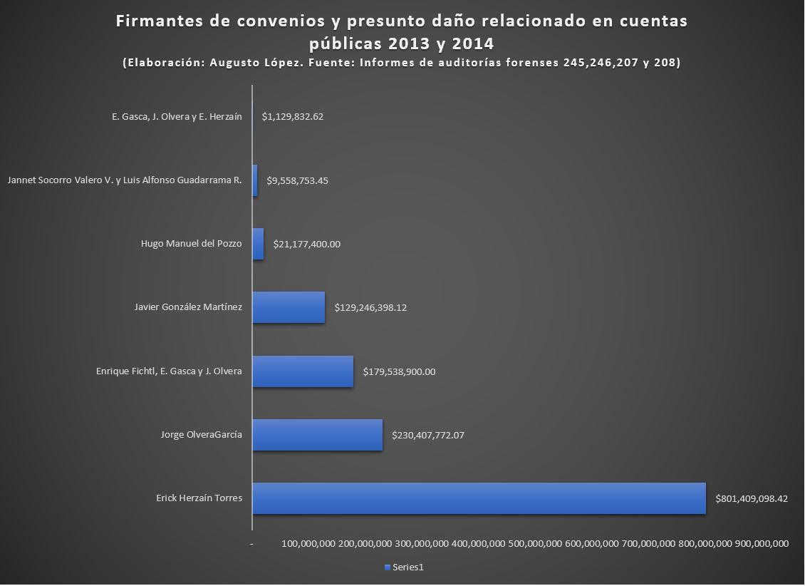 2019-09-22 13_14_08-desglose contratos uaem auditoría 207 2014 2 - Excel