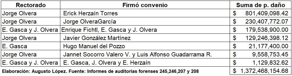 2019-09-22 13_16_15-desglose contratos uaem auditoría 207 2014 2 - Excel